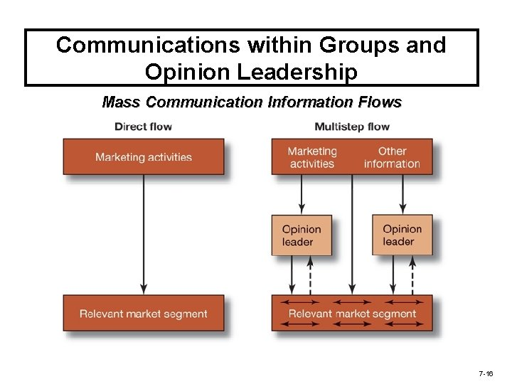 Communications within Groups and Opinion Leadership Mass Communication Information Flows 7 -16