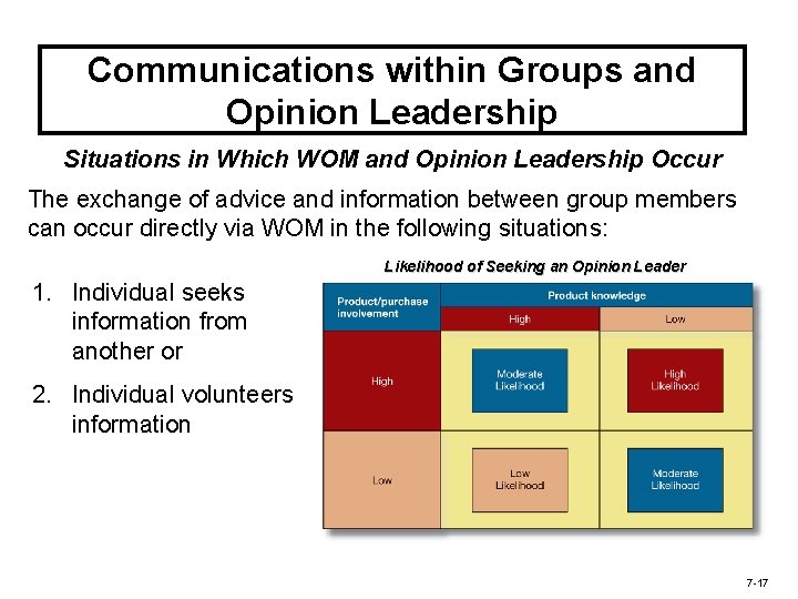 Communications within Groups and Opinion Leadership Situations in Which WOM and Opinion Leadership Occur