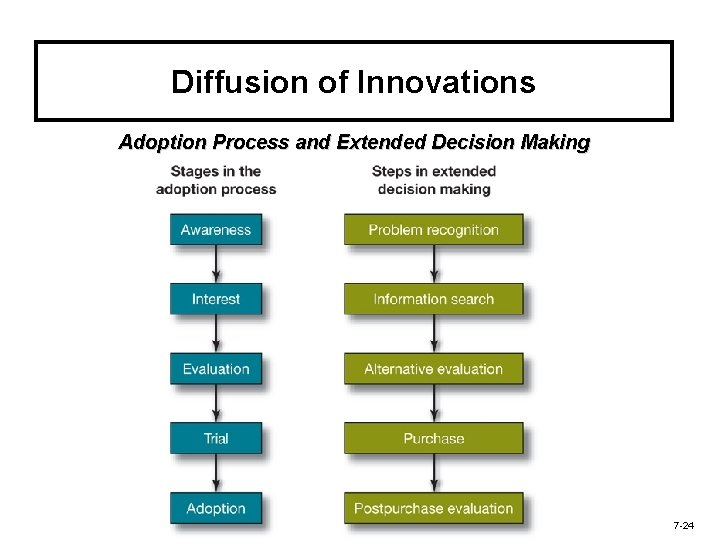 Diffusion of Innovations Adoption Process and Extended Decision Making 7 -24