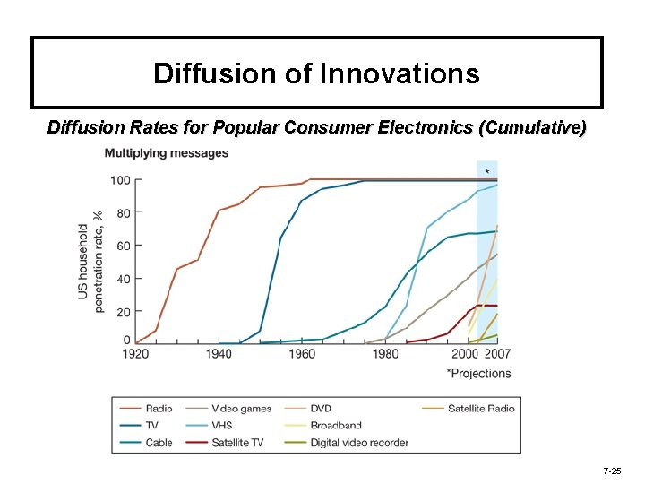 Diffusion of Innovations Diffusion Rates for Popular Consumer Electronics (Cumulative) 7 -25