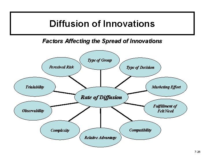 Diffusion of Innovations Factors Affecting the Spread of Innovations Type of Group Perceived Risk