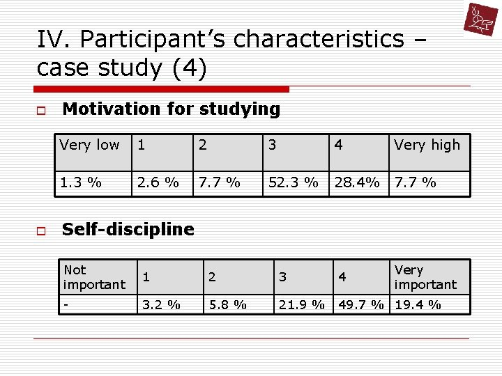 IV. Participant's characteristics – case study (4) o o Motivation for studying Very low