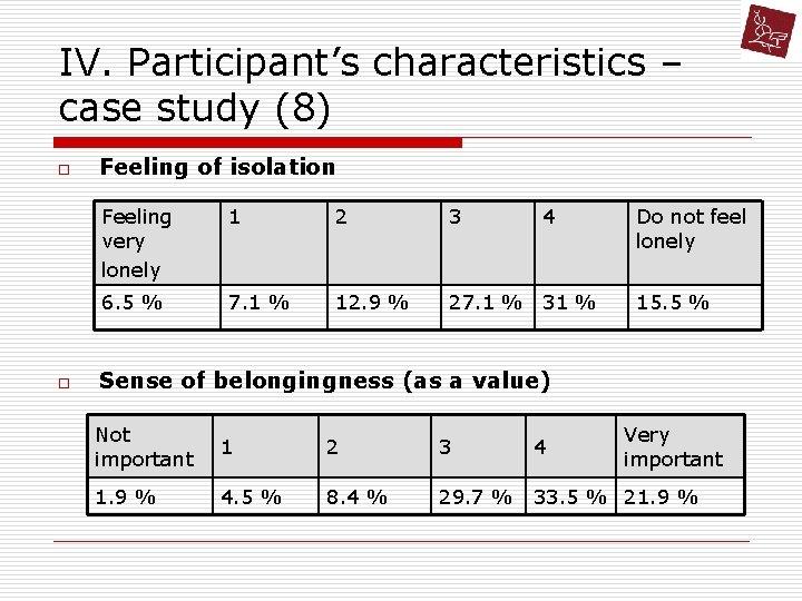 IV. Participant's characteristics – case study (8) o o Feeling of isolation Feeling very