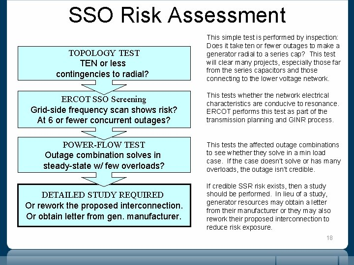 SSO Risk Assessment TOPOLOGY TEST TEN or less contingencies to radial? This simple test