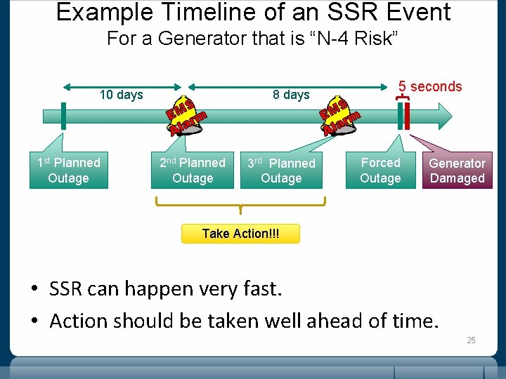 """Example Timeline of an SSR Event For a Generator that is """"N-4 Risk"""" 10"""