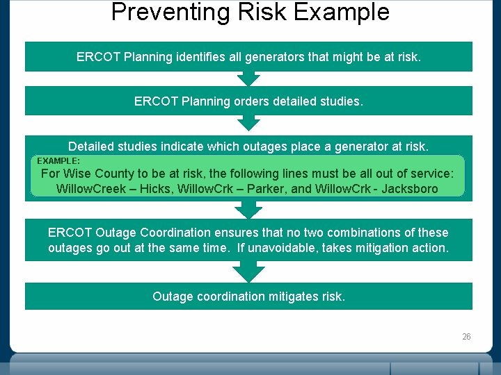 Preventing Risk Example ERCOT Planning identifies all generators that might be at risk. ERCOT