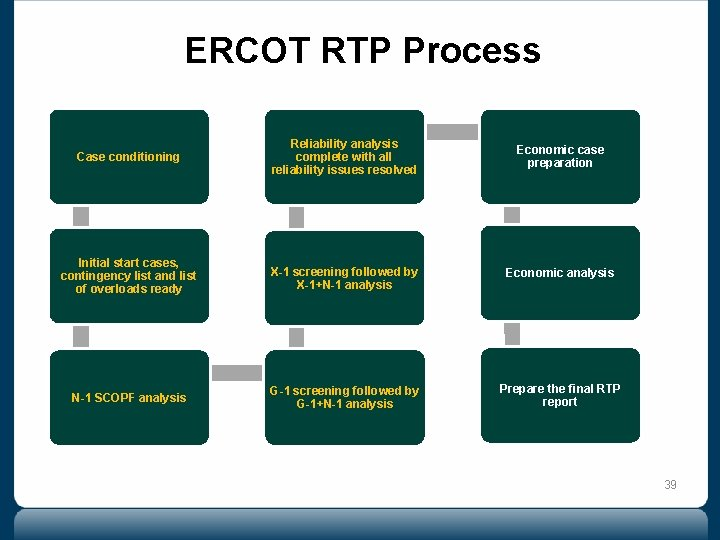ERCOT RTP Process Case conditioning Reliability analysis complete with all reliability issues resolved Economic