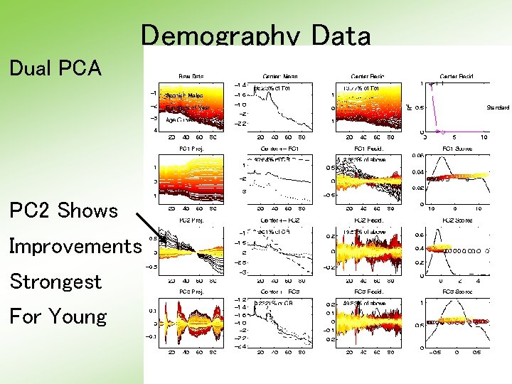 Demography Data Dual PCA PC 2 Shows Improvements Strongest For Young