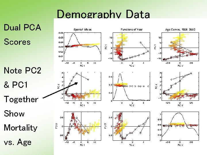 Demography Data Dual PCA Scores Note PC 2 & PC 1 Together Show Mortality