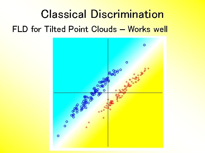 Classical Discrimination FLD for Tilted Point Clouds – Works well