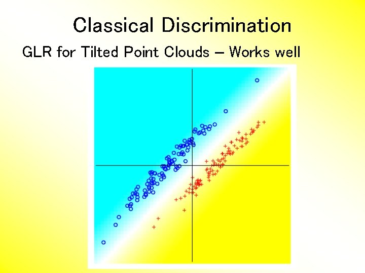 Classical Discrimination GLR for Tilted Point Clouds – Works well