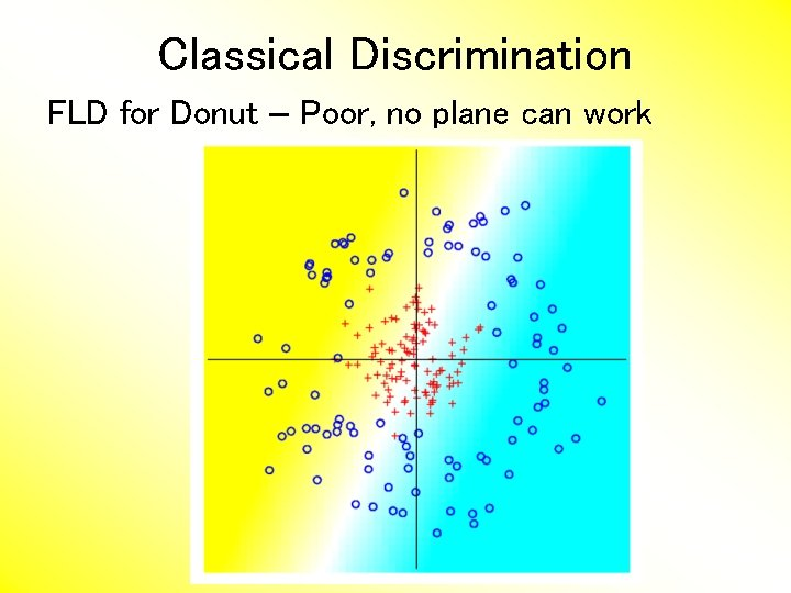 Classical Discrimination FLD for Donut – Poor, no plane can work