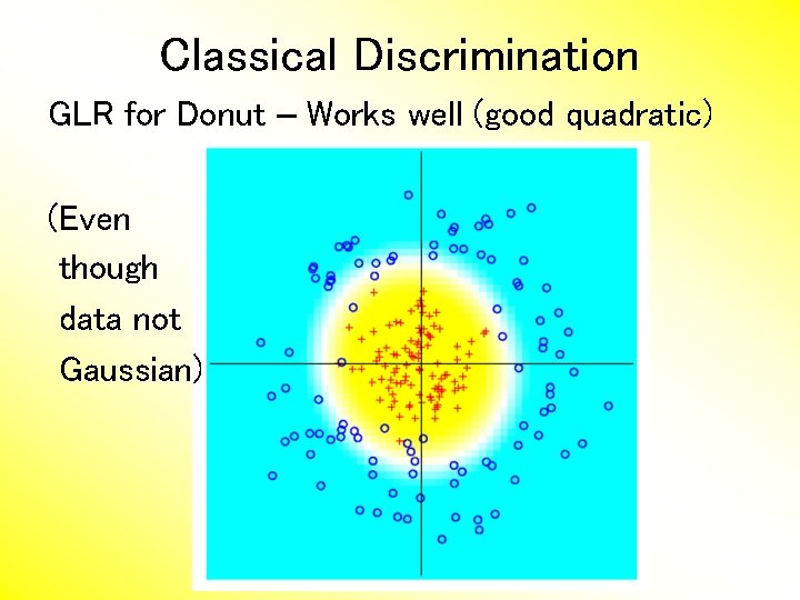 Classical Discrimination GLR for Donut – Works well (good quadratic) (Even though data not