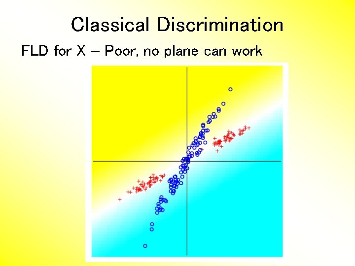Classical Discrimination FLD for X – Poor, no plane can work