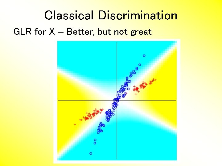 Classical Discrimination GLR for X – Better, but not great