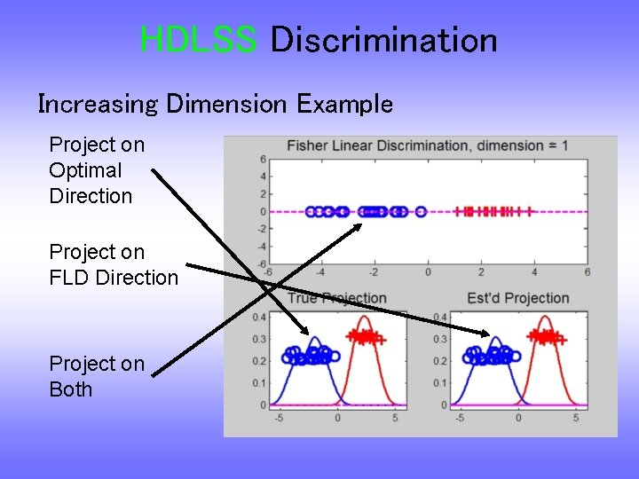 HDLSS Discrimination Increasing Dimension Example Project on Optimal Direction Project on FLD Direction Project