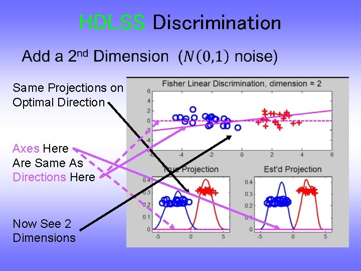 HDLSS Discrimination • Same Projections on Optimal Direction Axes Here Are Same As Directions