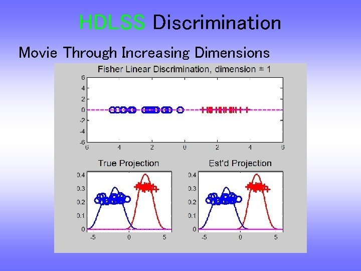 HDLSS Discrimination Movie Through Increasing Dimensions