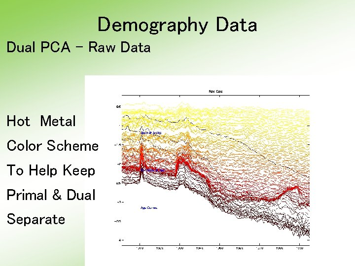 Demography Data Dual PCA - Raw Data Hot Metal Color Scheme To Help Keep