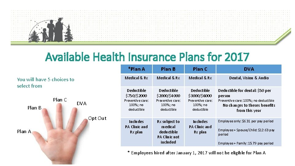 Available Health Insurance Plans for 2017 You will have 5 choices to select from