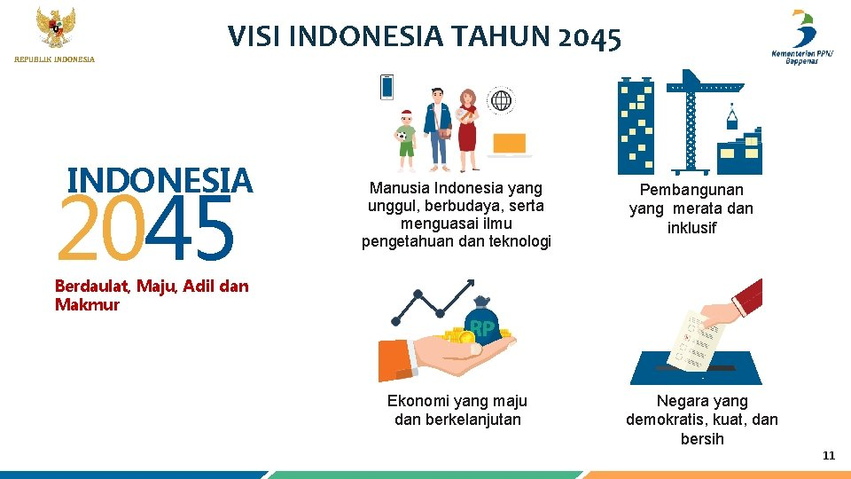 REPUBLIK INDONESIA VISI INDONESIA TAHUN 2045 INDONESIA 2045 Manusia Indonesia yang unggul, berbudaya, serta