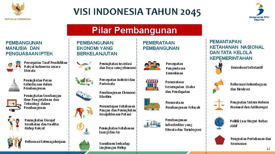 REPUBLIK INDONESIA VISI INDONESIA TAHUN 2045 12 Pilar Pembangunan PEMBANGUNAN MANUSIA DAN PENGUASAAN IPTEK