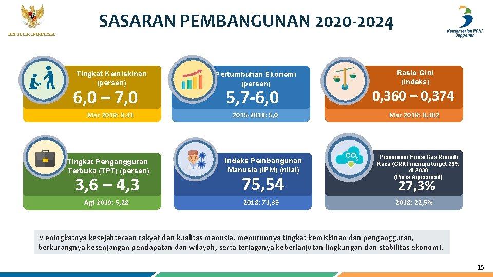 REPUBLIK INDONESIA SASARAN PEMBANGUNAN 2020 -2024 Tingkat Kemiskinan (persen) Pertumbuhan Ekonomi (persen) Mar 2019: