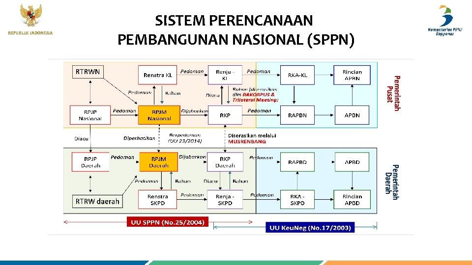 REPUBLIK INDONESIA SISTEM PERENCANAAN PEMBANGUNAN NASIONAL (SPPN) 19