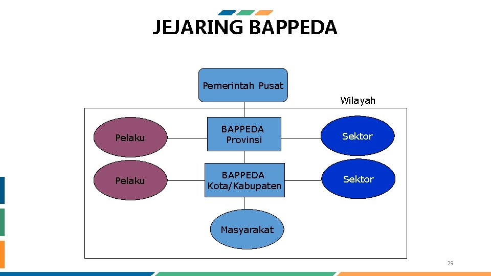 JEJARING BAPPEDA Pemerintah Pusat Wilayah Pelaku BAPPEDA Provinsi Sektor Pelaku BAPPEDA Kota/Kabupaten Sektor Masyarakat