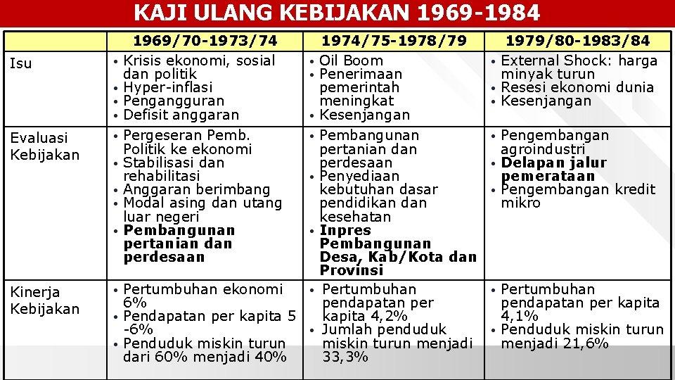 KAJI ULANG KEBIJAKAN 1969 -1984 Isu Evaluasi Kebijakan Kinerja Kebijakan 1969/70 -1973/74 • Krisis