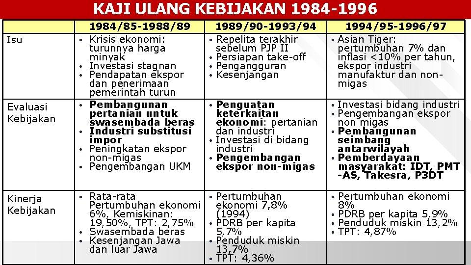 KAJI ULANG KEBIJAKAN 1984 -1996 Isu • • • Evaluasi Kebijakan • • Kinerja