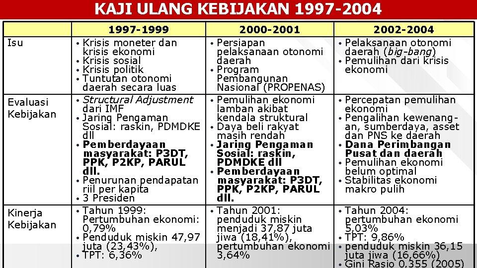 KAJI ULANG KEBIJAKAN 1997 -2004 Isu Evaluasi Kebijakan Kinerja Kebijakan 1997 -1999 • Krisis