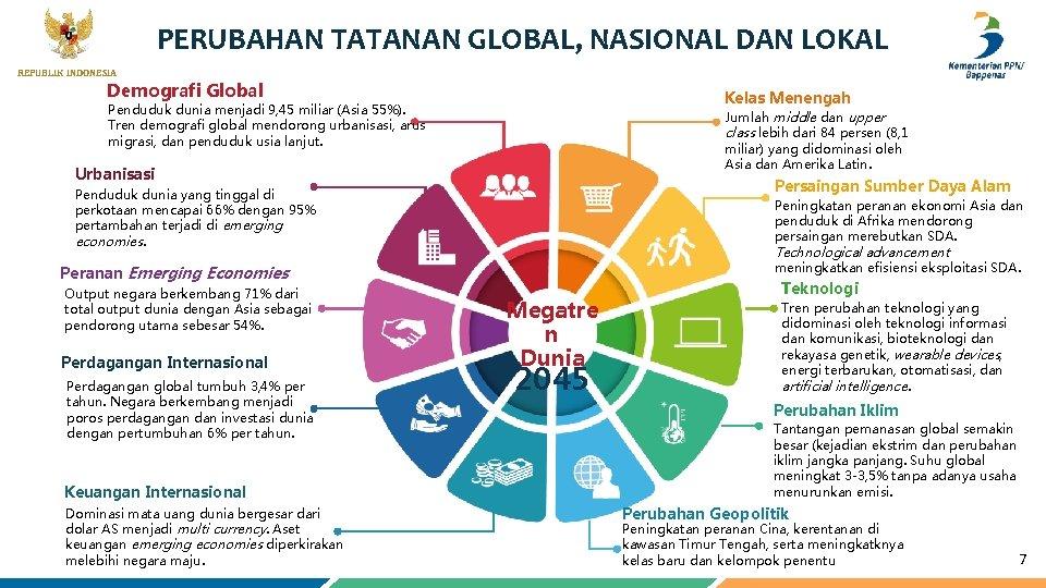 PERUBAHAN TATANAN GLOBAL, NASIONAL DAN LOKAL 7 REPUBLIK INDONESIA Demografi Global Kelas Menengah Penduduk
