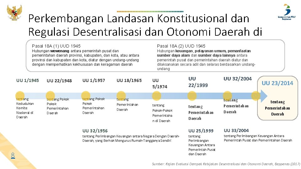 Perkembangan Landasan Konstitusional dan Regulasi Desentralisasi dan Otonomi Daerah di Indonesia Pasal 18 A