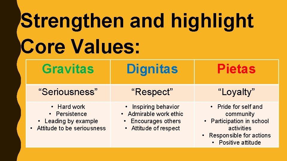"Strengthen and highlight Core Values: Gravitas Dignitas Pietas ""Seriousness"" ""Respect"" ""Loyalty"" • Hard work"