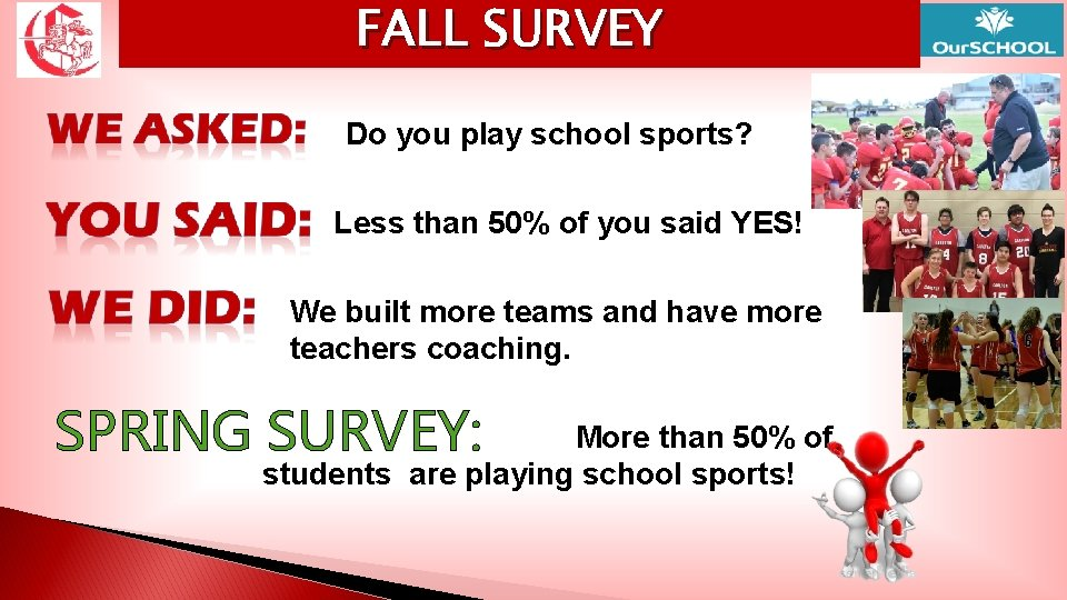FALL SURVEY Do you play school sports? Less than 50% of you said YES!