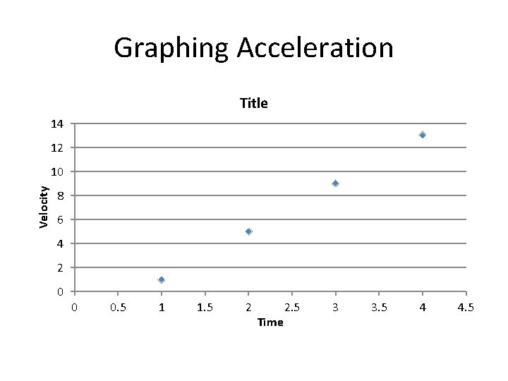Graphing Acceleration Title 14 12 Velocity 10 8 6 4 2 0 0 0.