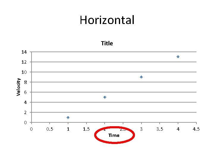 Horizontal Title 14 12 Velocity 10 8 6 4 2 0 0 0. 5