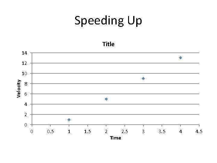 Speeding Up Title 14 12 Velocity 10 8 6 4 2 0 0 0.