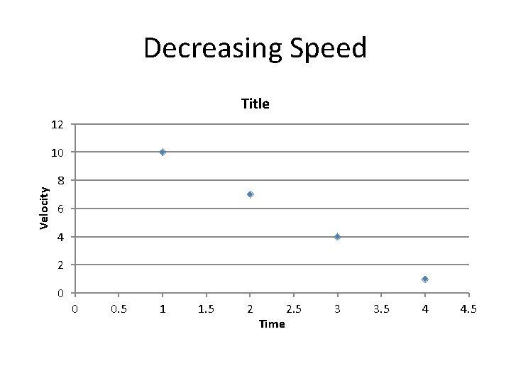 Decreasing Speed Title 12 Velocity 10 8 6 4 2 0 0 0. 5
