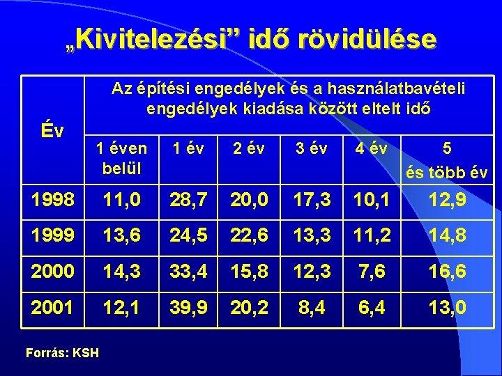 építési hitel forex)
