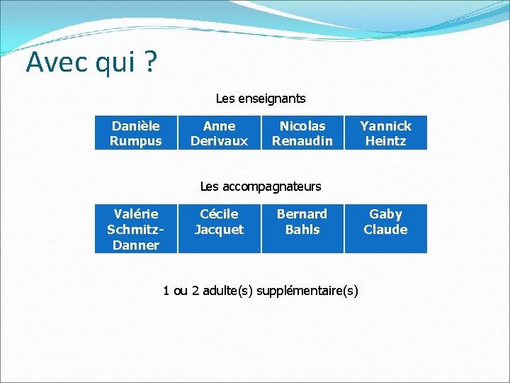 Avec qui ? Les enseignants Danièle Rumpus Anne Derivaux Nicolas Renaudin Yannick Heintz Les