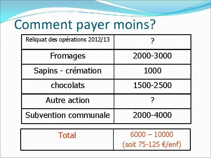 Comment payer moins? Reliquat des opérations 2012/13 ? Fromages 2000 -3000 Sapins - crémation