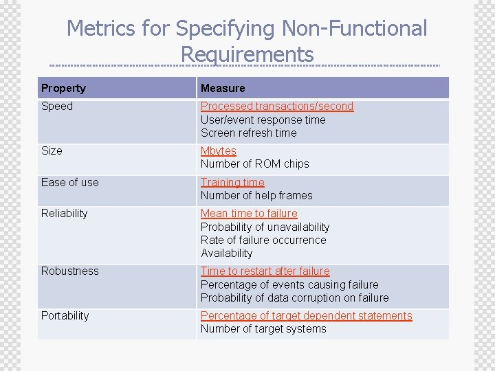 Metrics for Specifying Non-Functional Requirements Property Measure Speed Processed transactions/second User/event response time Screen
