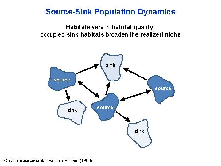 Source-Sink Population Dynamics Habitats vary in habitat quality; occupied sink habitats broaden the realized