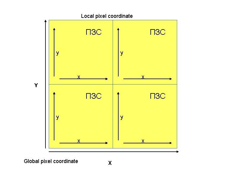Local pixel coordinate ПЗС y y x x Y ПЗС y y x Global