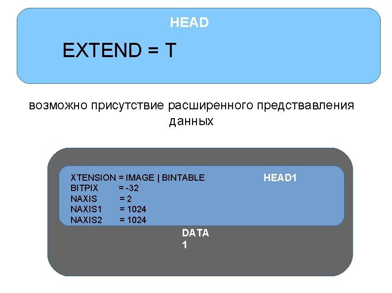 HEAD EXTEND = T возможно присутствие расширенного предствавления данных XTENSION = IMAGE | BINTABLE