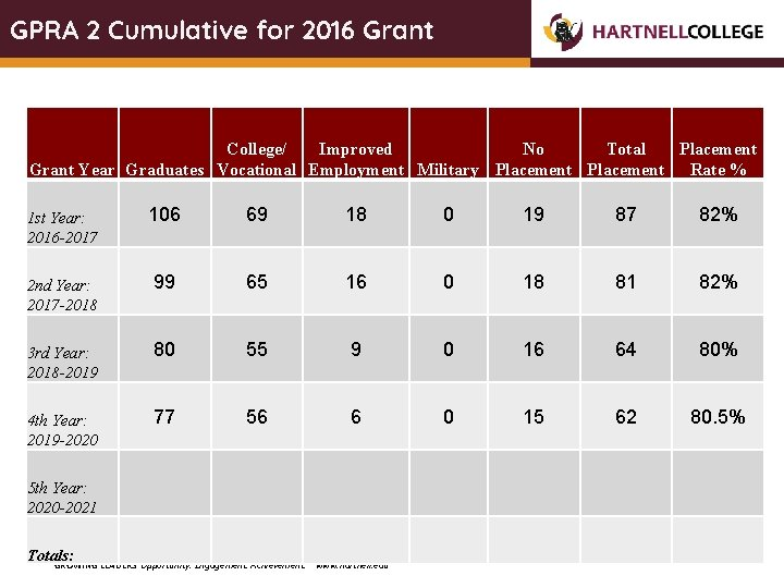 GPRA 2 Cumulative for 2016 Grant College/ Improved No Total Placement Grant Year Graduates
