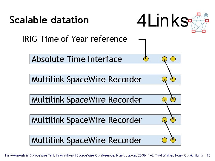 Scalable datation IRIG Time of Year reference Absolute Time Interface Multilink Space. Wire Recorder