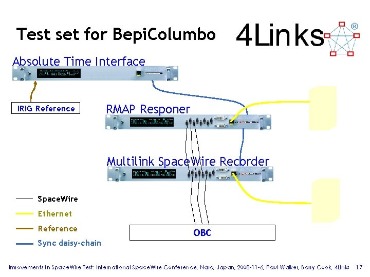 Test set for Bepi. Columbo Absolute Time Interface IRIG Reference RMAP Responer Diagnostic Space.
